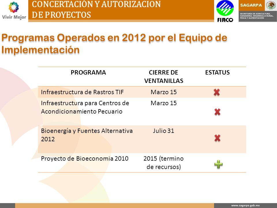 CONCERTACIÓN Y AUTORIZACION DE PROYECTOS Programas Operados en 2012 por el Equipo de Implementación PROGRAMACIERRE DE VENTANILLAS ESTATUS Infraestruct