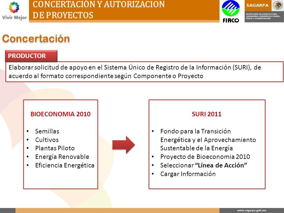 CONCERTACIÓN Y AUTORIZACION DE PROYECTOS Concertación Elaborar solicitud de apoyo en el Sistema Único de Registro de la Información (SURI), de acuerdo