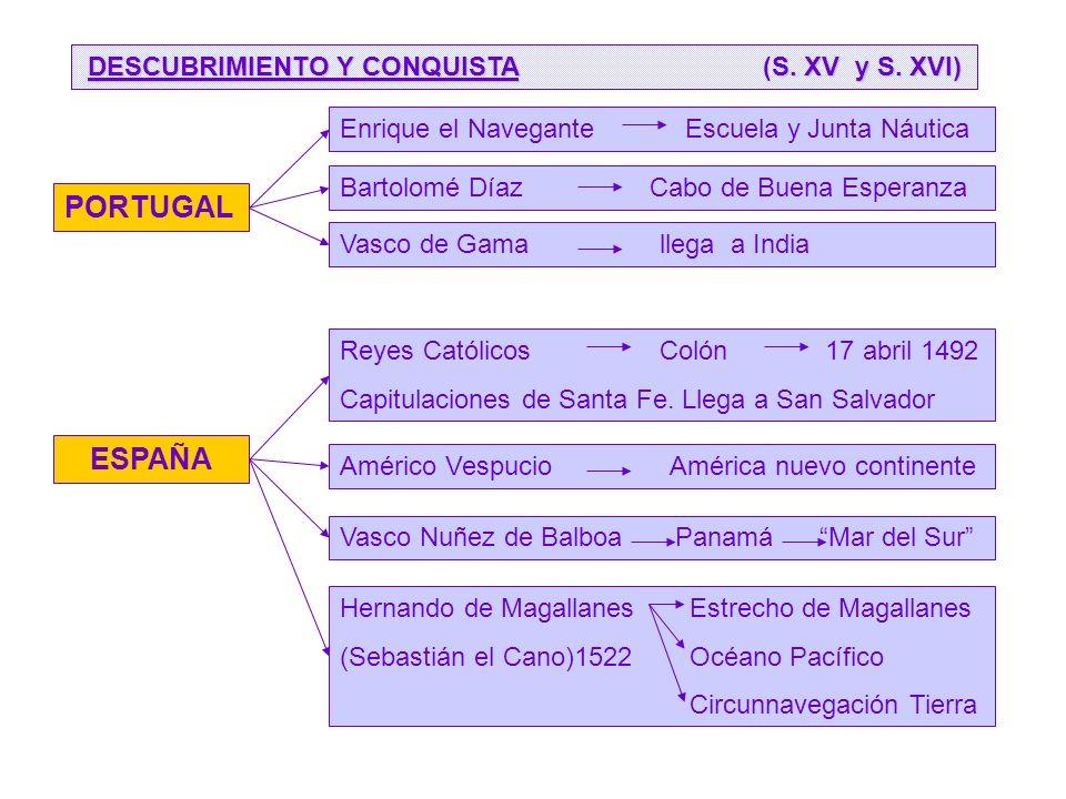 Enrique el Navegante Escuela y Junta Náutica DESCUBRIMIENTO Y CONQUISTAS.