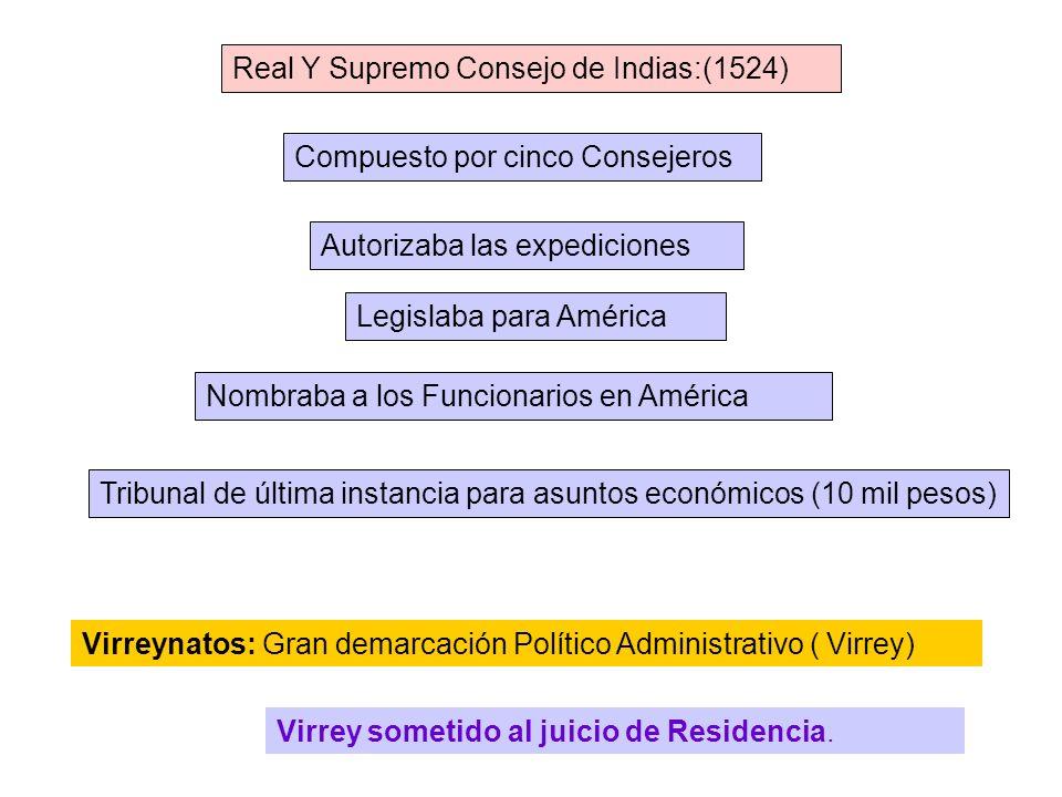 Instituciones de Gobierno y Organización Española Para América. Casa de Contratación: (1503) Compuesta por un presidente y varios ministros, sus funci