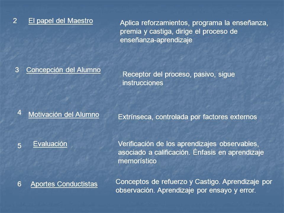 2El papel del Maestro Aplica reforzamientos, programa la enseñanza, premia y castiga, dirige el proceso de enseñanza-aprendizaje 3Concepción del Alumn