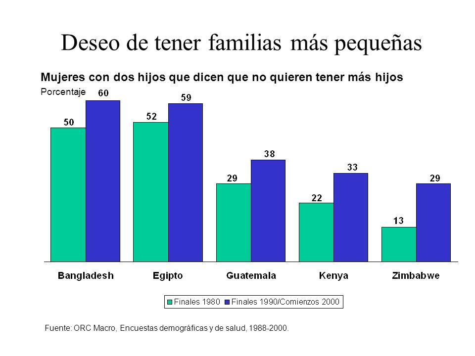 Deseo de tener familias más pequeñas Mujeres con dos hijos que dicen que no quieren tener más hijos Porcentaje Fuente: ORC Macro, Encuestas demográfic
