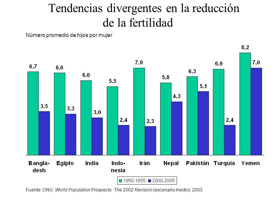 Tendencias divergentes en la reducción de la fertilidad Número promedio de hijos por mujer Fuente: ONU, World Population Prospects: The 2002 Revision