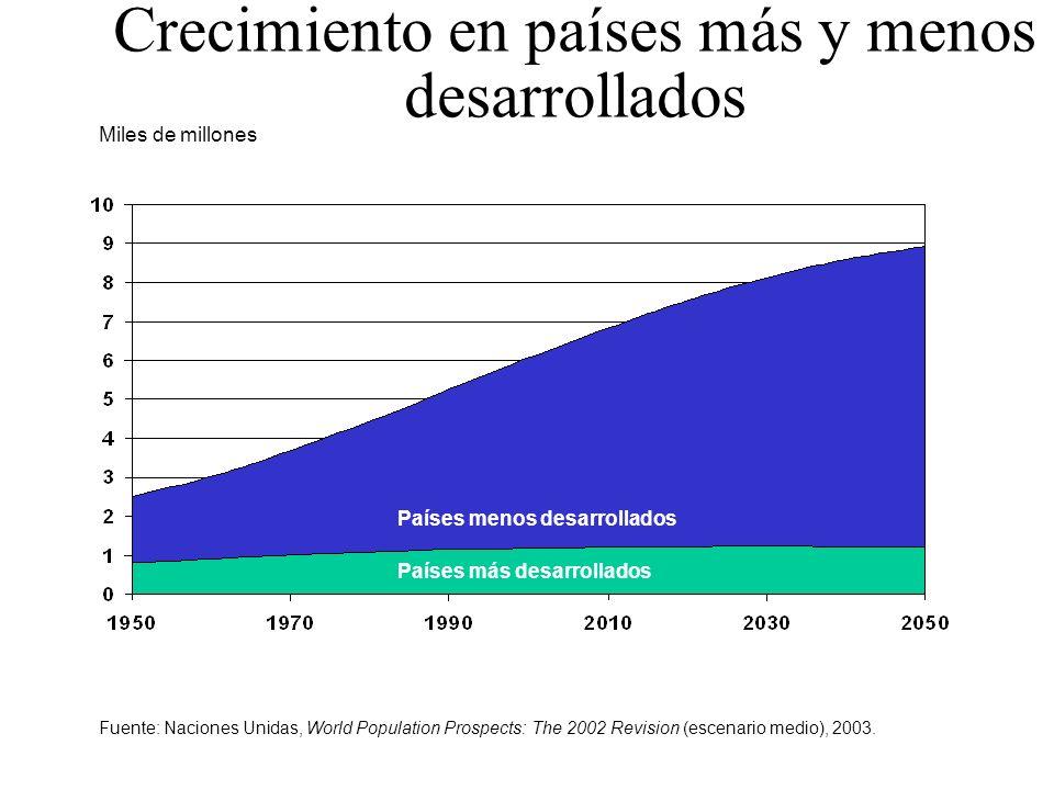 Miles de millones Crecimiento en países más y menos desarrollados Países menos desarrollados Países más desarrollados Fuente: Naciones Unidas, World P
