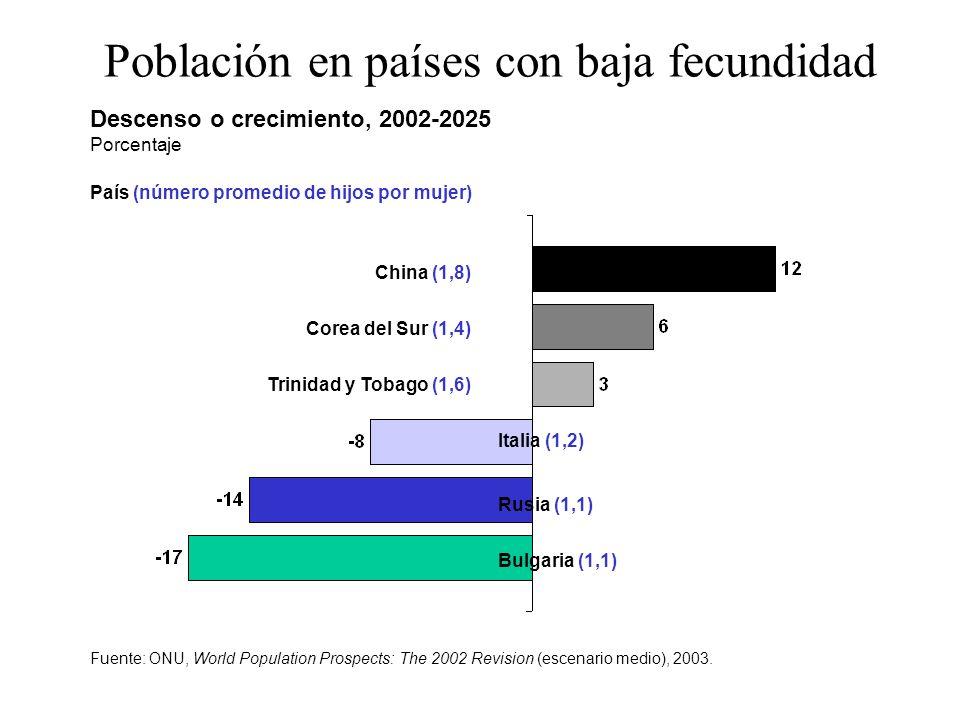Descenso o crecimiento, 2002-2025 Porcentaje Bulgaria (1,1) Rusia (1,1) Italia (1,2) Trinidad y Tobago (1,6) Corea del Sur (1,4) China (1,8) País (núm