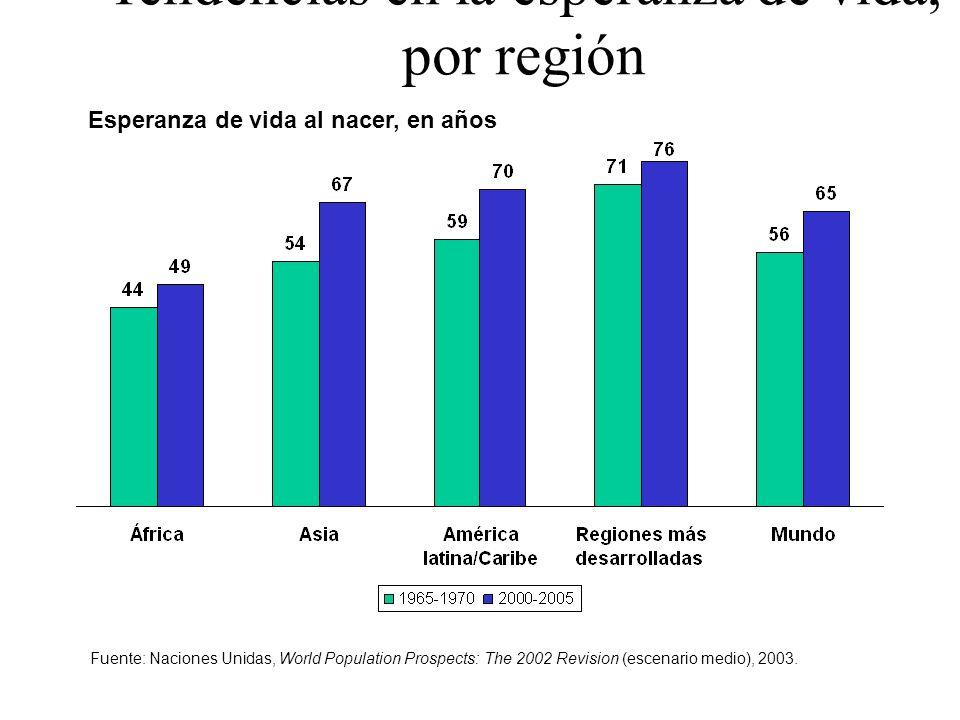 Esperanza de vida al nacer, en años Tendencias en la esperanza de vida, por región Fuente: Naciones Unidas, World Population Prospects: The 2002 Revis
