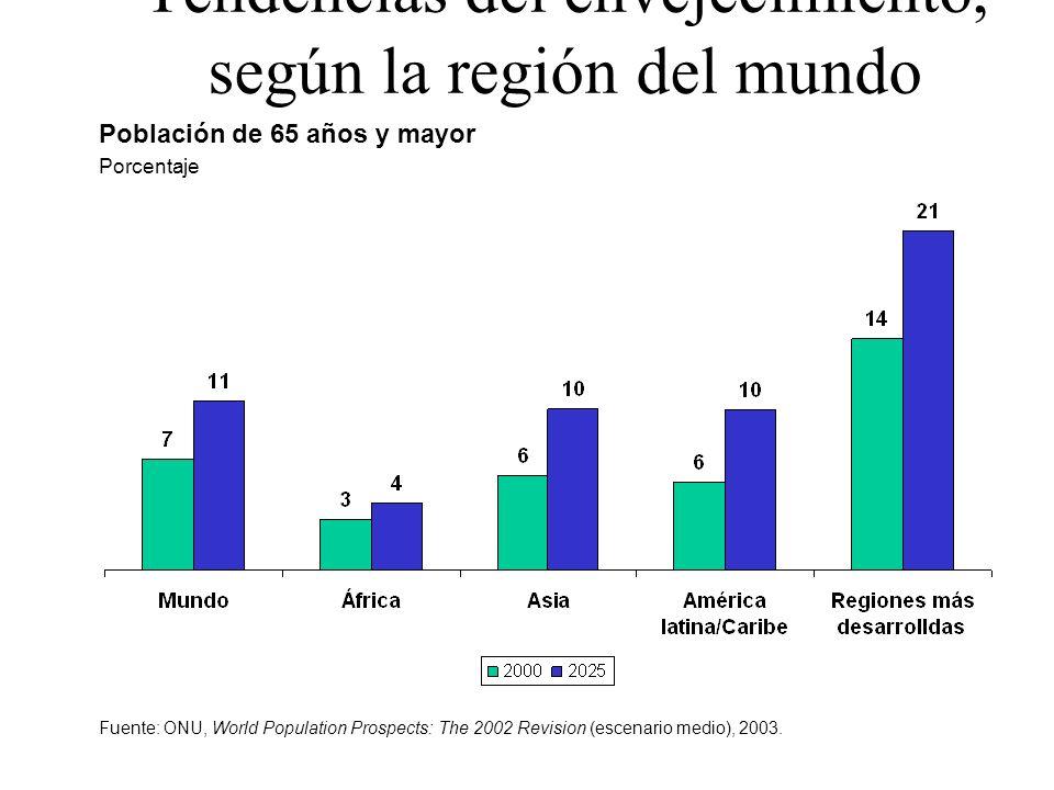 Tendencias del envejecimiento, según la región del mundo Población de 65 años y mayor Porcentaje Fuente: ONU, World Population Prospects: The 2002 Rev