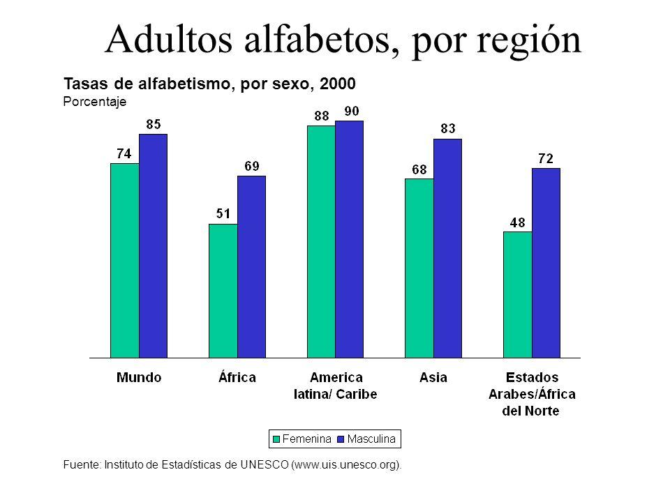 Esperanza de vida al nacer, en años Tendencias en la esperanza de vida, por región Fuente: Naciones Unidas, World Population Prospects: The 2002 Revision (escenario medio), 2003.