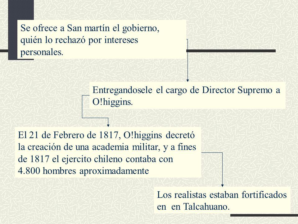 Se ofrece a San martín el gobierno, quién lo rechazó por intereses personales. Entregandosele el cargo de Director Supremo a O!higgins. El 21 de Febre