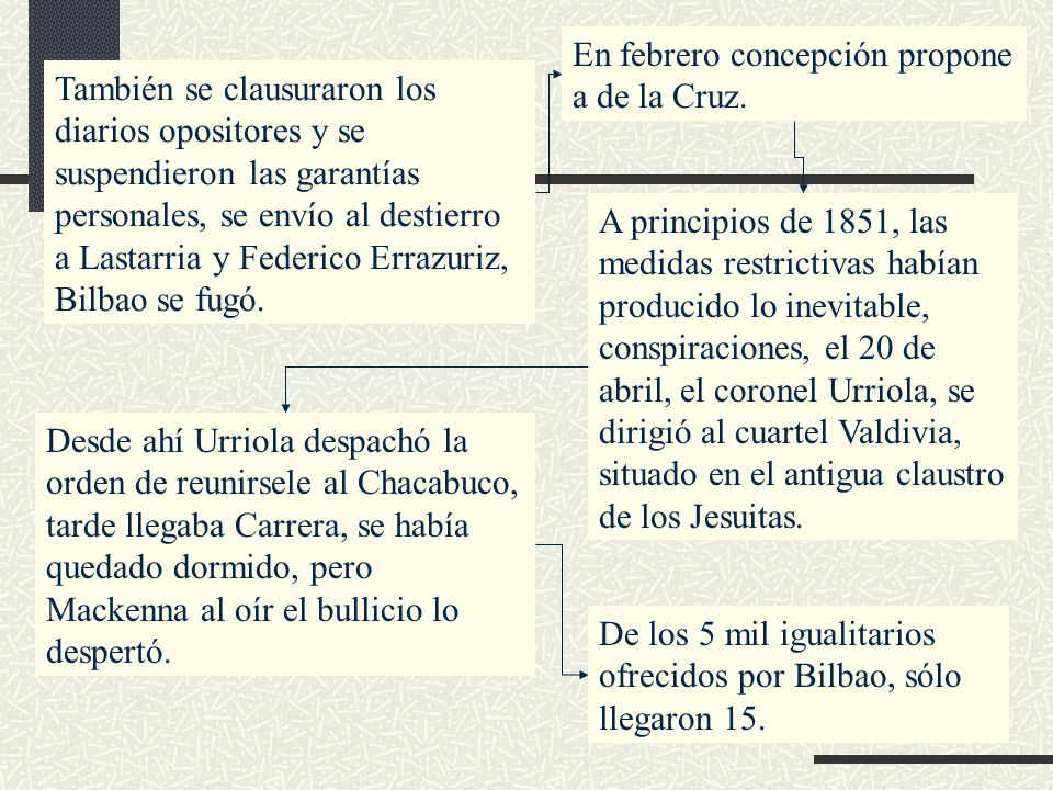 También se clausuraron los diarios opositores y se suspendieron las garantías personales, se envío al destierro a Lastarria y Federico Errazuriz, Bilb