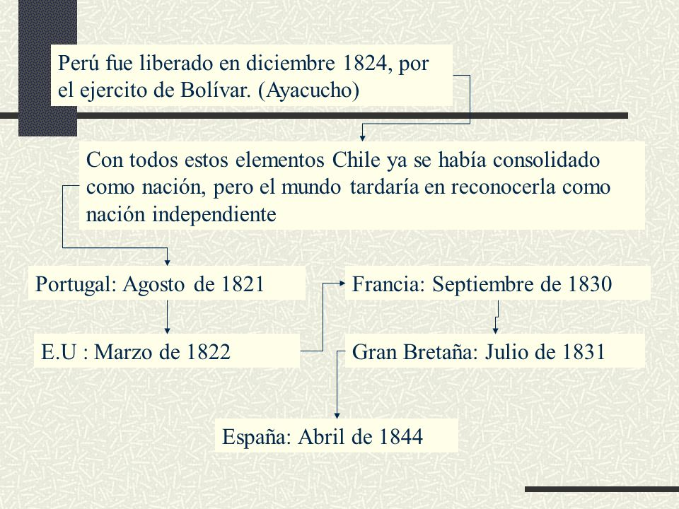 Perú fue liberado en diciembre 1824, por el ejercito de Bolívar. (Ayacucho) Con todos estos elementos Chile ya se había consolidado como nación, pero