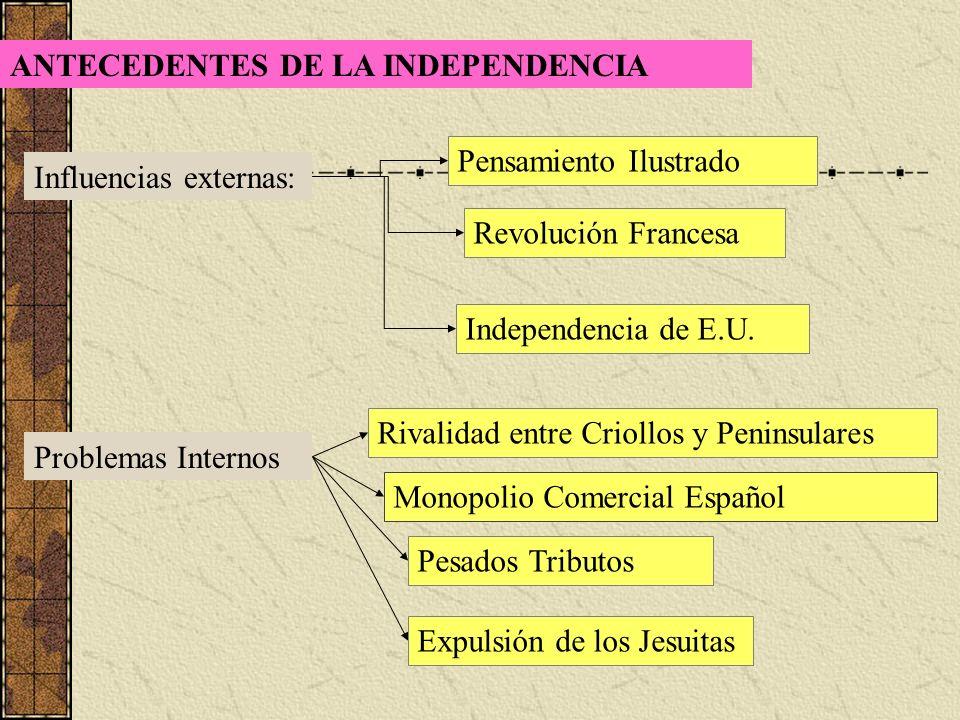ANTECEDENTES DE LA INDEPENDENCIA Influencias externas: Pensamiento Ilustrado Revolución Francesa Independencia de E.U. Problemas Internos Rivalidad en
