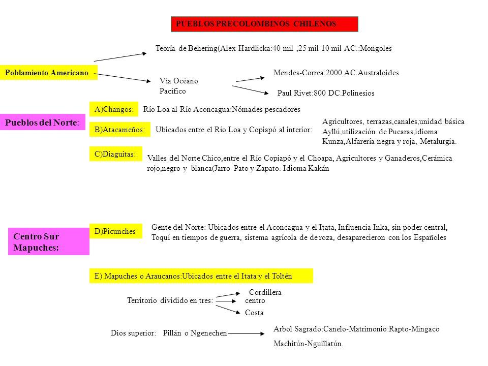 PUEBLOS PRECOLOMBINOS CHILENOS Poblamiento Americano Teoría de Behering(Alex Hardlicka:40 mil,25 mil 10 mil AC.:Mongoles Vía Océano Pacífico Mendes-Co