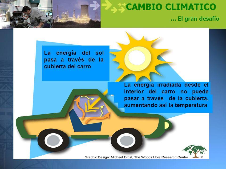 CAMBIO CLIMATICO … El gran desafío La energía del sol pasa a través de la cubierta del carro La energía irradiada desde el interior del carro no puede
