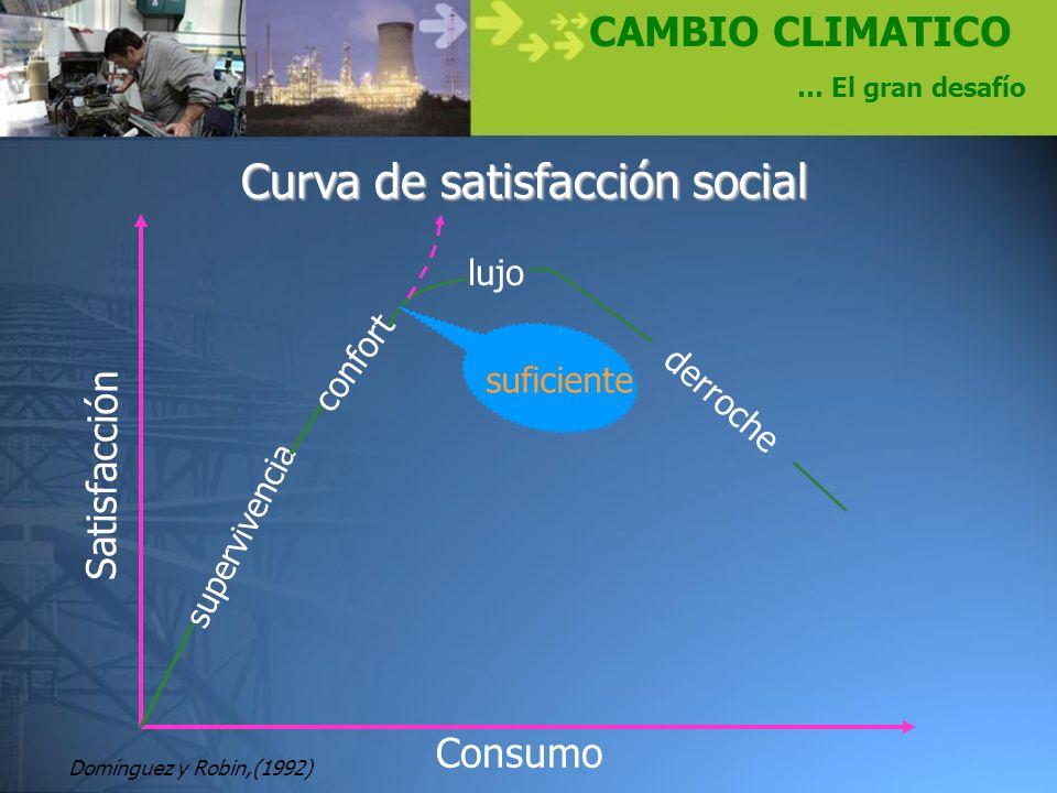 CAMBIO CLIMATICO … El gran desafío Curva de satisfacción social superv i vencia confort lujo derroche suficiente Consumo Satisfacción Domínguez y Robi