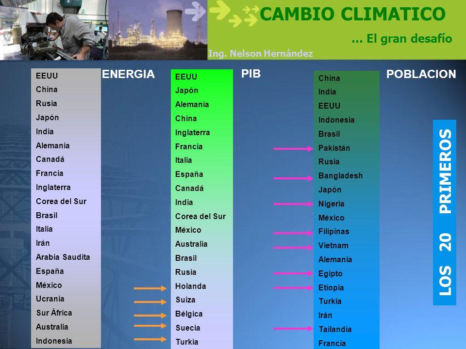 Ing. Nelson Hernández CAMBIO CLIMATICO … El gran desafío LOS 20 PRIMEROS EEUU China Rusia Japón India Alemania Canadá Francia Inglaterra Corea del Sur