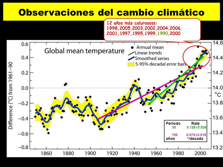 100 0.074 0.018 50 0.128 0.026 Periodo Rate años /decada Observaciones del cambio climático 12 años más calurososs: 1998,2005,2003,2002,2004,2006, 200