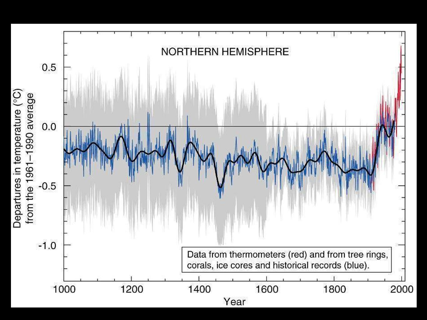 Reconstructed Surface Temperatures