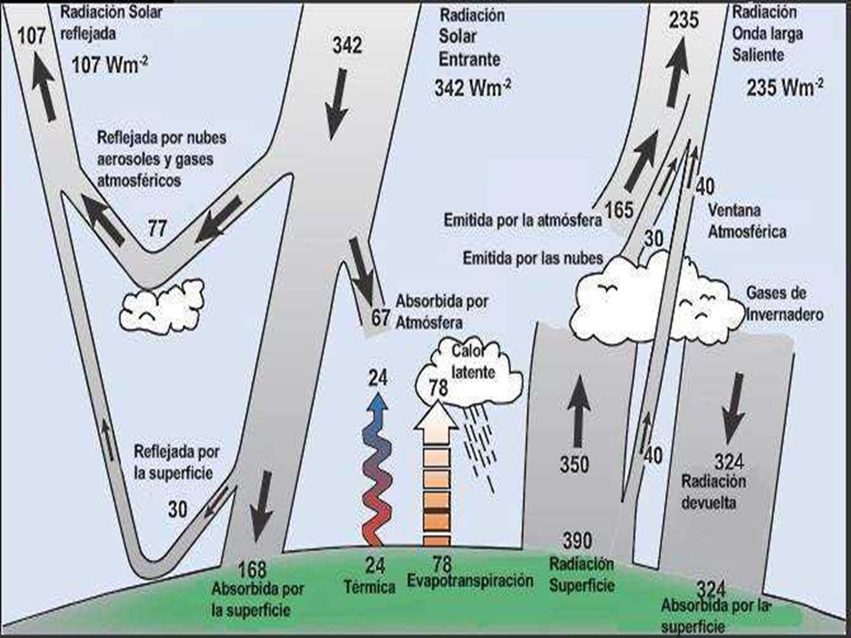 Gases de efecto invernadero Los rayos de sol entran –Radiaciones de onda corta La Tierra se calienta e irradia calor –Radiaciones de onda larga GEIs –No dejan que el calor salga de la Tierra