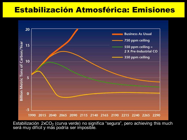 Estabilización 2xCO 2 (curva verde) no significa segura, pero achieving this much será muy difícil y más podría ser imposible. Estabilización Atmosfér