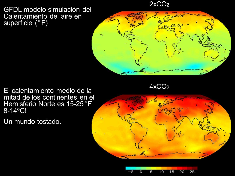 GFDL modelo simulación del Calentamiento del aire en superficie (°F) El calentamiento medio de la mitad de los continentes en el Hemisferio Norte es 1