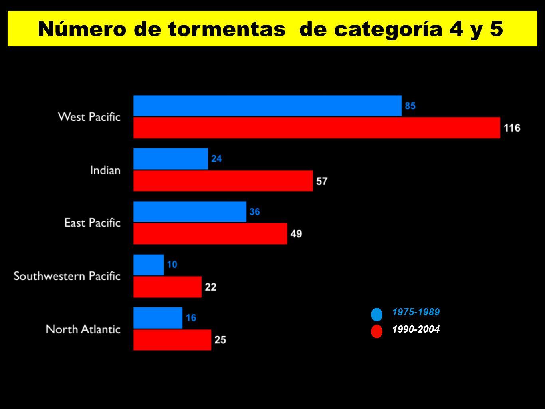 1990-2004 1975-1989 Número de tormentas de categoría 4 y 5