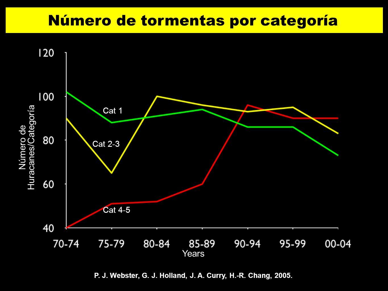 P. J. Webster, G. J. Holland, J. A. Curry, H.-R. Chang, 2005. Years Número de Huracanes/Categoría Cat 1 Cat 2-3 Cat 4-5 Número de tormentas por catego