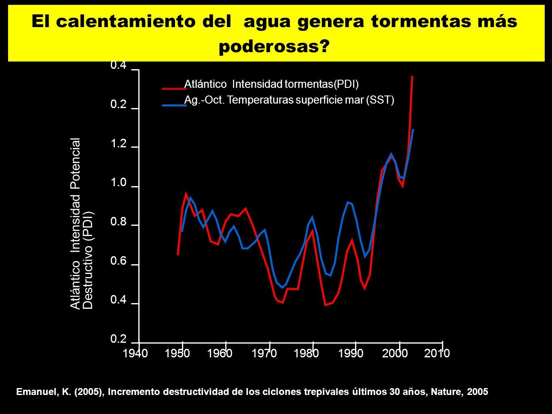 75 El calentamiento del agua genera tormentas más poderosas? Emanuel, K. (2005), Incremento destructividad de los ciclones trepivales últimos 30 años,
