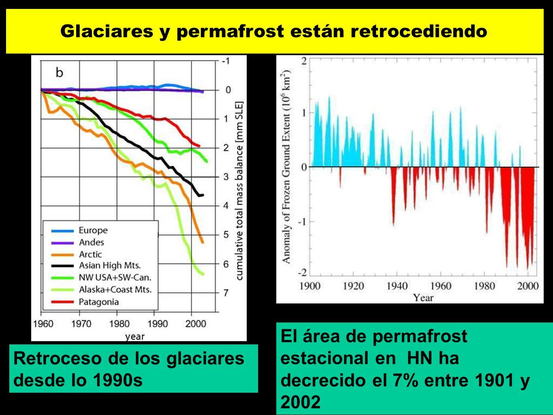 El área de permafrost estacional en HN ha decrecido el 7% entre 1901 y 2002 Retroceso de los glaciares desde lo 1990s Glaciares y permafrost están ret