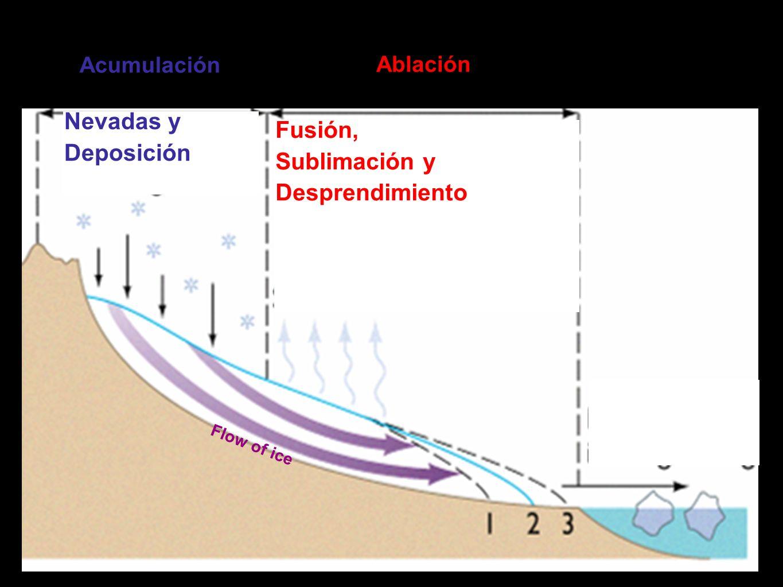 Acumulación Ablación Flow of ice Nevadas y Deposición Fusión, Sublimación y Desprendimiento