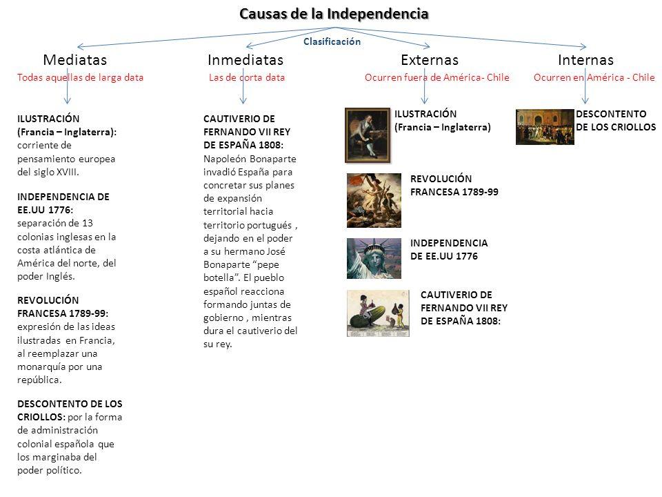 Etapas de la independencia Patria NuevaReconquista Patria Vieja 1810-1814 1817-18231814-1817 Primera Junta Nacional de Gobierno, 18 de Septiembre de 1810.