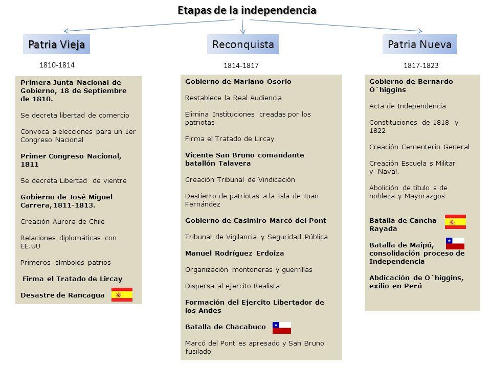 Patria Vieja 1810 - 1814 Primer Congreso NacionalGobierno de José Miguel Carrera, Desastre de Rancagua Primera Junta Nacional de Gobierno * Creó nuevos cuerpos militares y reorganizó los existentes.