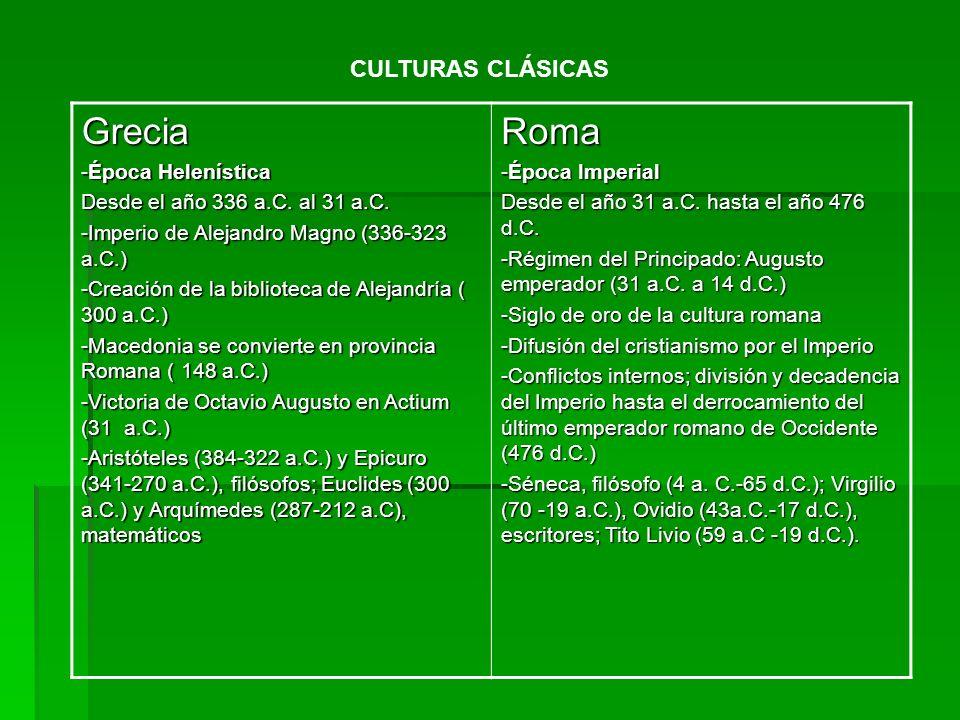 Grecia -Época Helenística Desde el año 336 a.C. al 31 a.C. -Imperio de Alejandro Magno (336-323 a.C.) -Creación de la biblioteca de Alejandría ( 300 a
