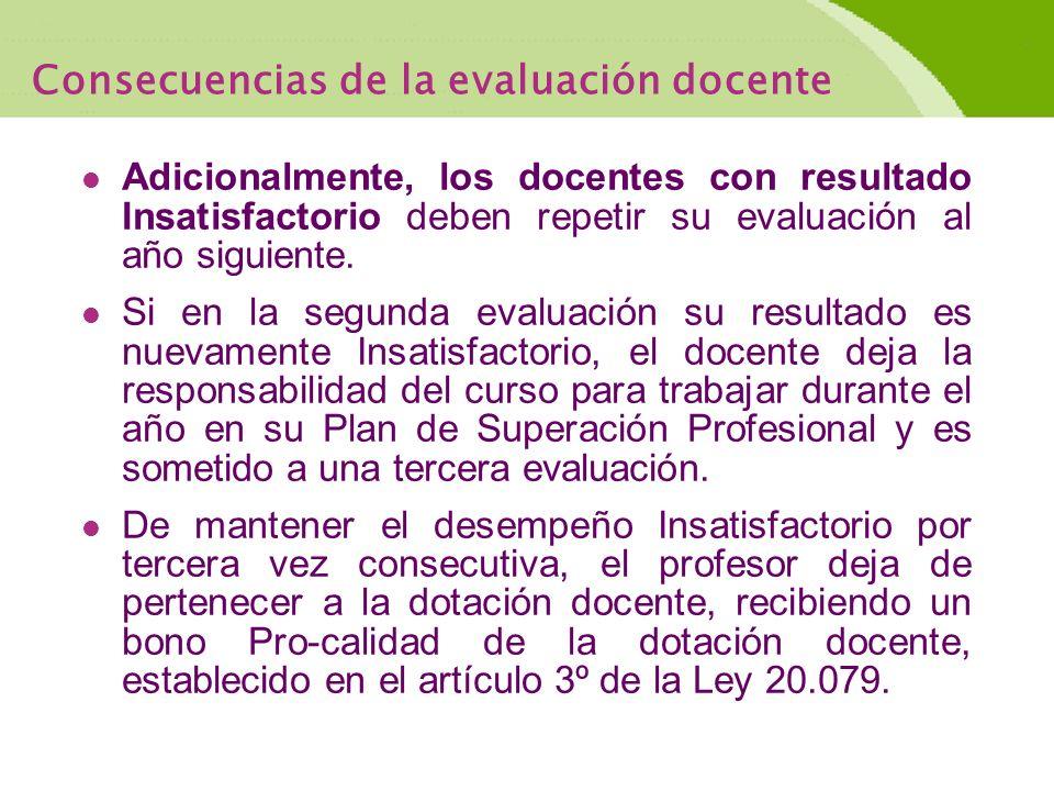 Consecuencias de la evaluación docente Adicionalmente, los docentes con resultado Insatisfactorio deben repetir su evaluación al año siguiente.