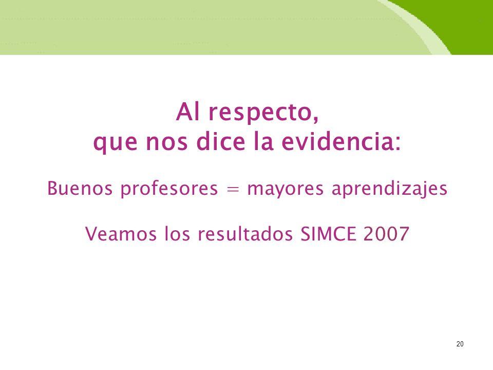 20 Al respecto, que nos dice la evidencia: Buenos profesores = mayores aprendizajes Veamos los resultados SIMCE 2007