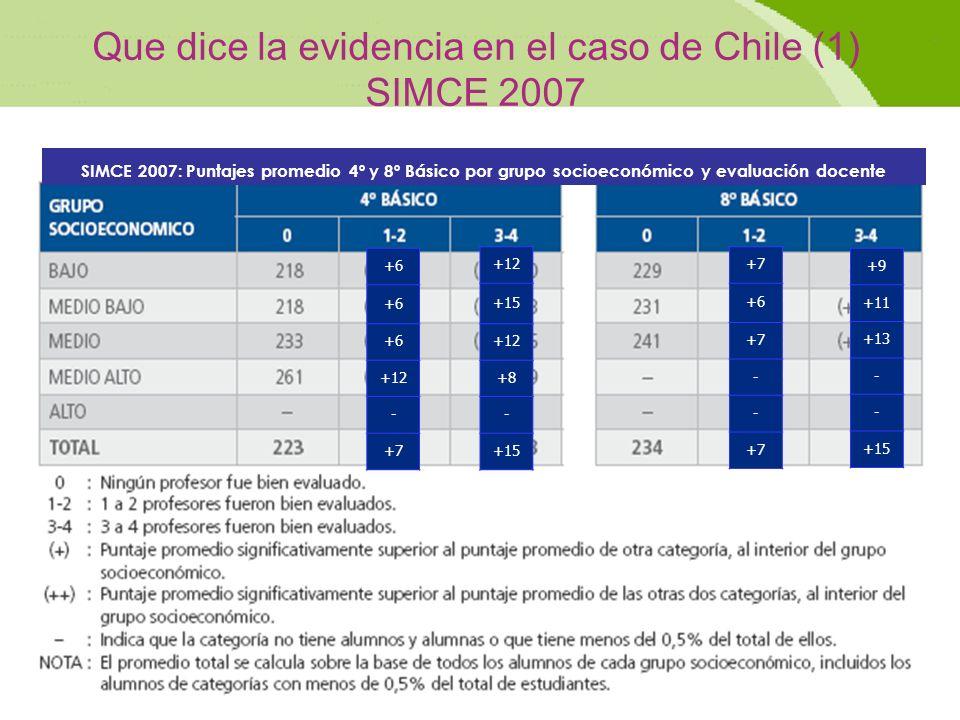 21 Que dice la evidencia en el caso de Chile (1) SIMCE 2007 SIMCE 2007: Puntajes promedio 4º y 8º Básico por grupo socioeconómico y evaluación docente +7 +6 +7 - - +12 +15 +12 +8 - +15 +9 +11 +13 - - +15 +6 +12 - +7
