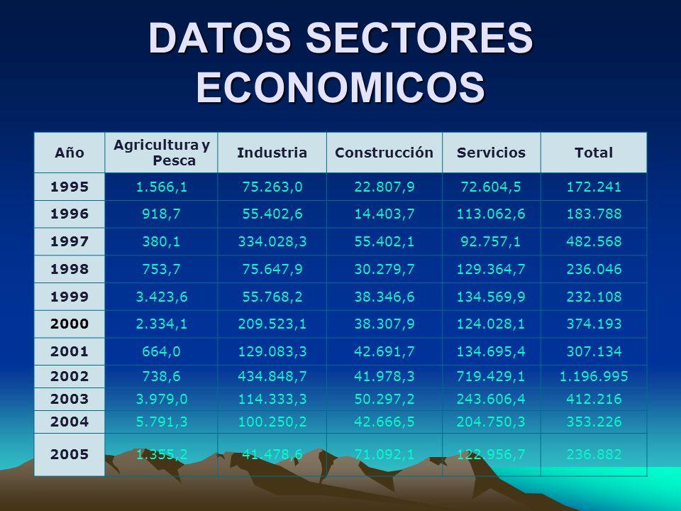 ECONOMÍA España es una economía industrializada con la particularidad de que tiene un sector agrícola bastante grande. Este sector contribuye notablem