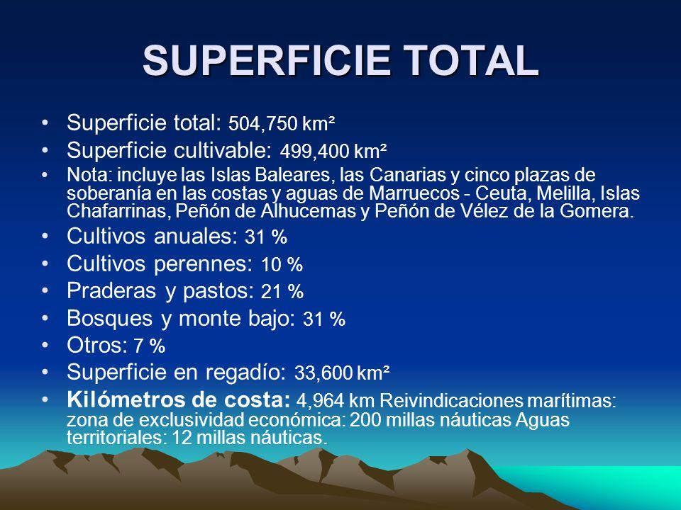 SUPERFICIE TOTAL Superficie total: 504,750 km² Superficie cultivable: 499,400 km² Nota: incluye las Islas Baleares, las Canarias y cinco plazas de soberanía en las costas y aguas de Marruecos - Ceuta, Melilla, Islas Chafarrinas, Peñón de Alhucemas y Peñón de Vélez de la Gomera.