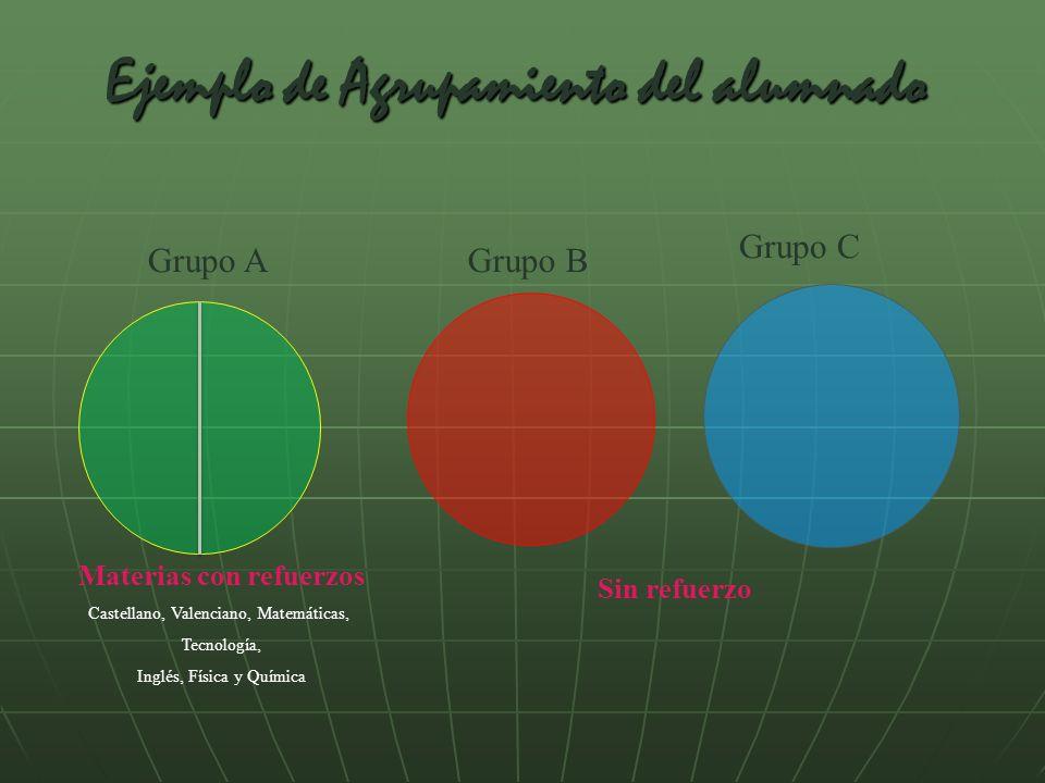 Ejemplo de Agrupamiento del alumnado Grupo A Sin refuerzo Materias con refuerzos Castellano, Valenciano, Matemáticas, Tecnología, Inglés, Física y Quí