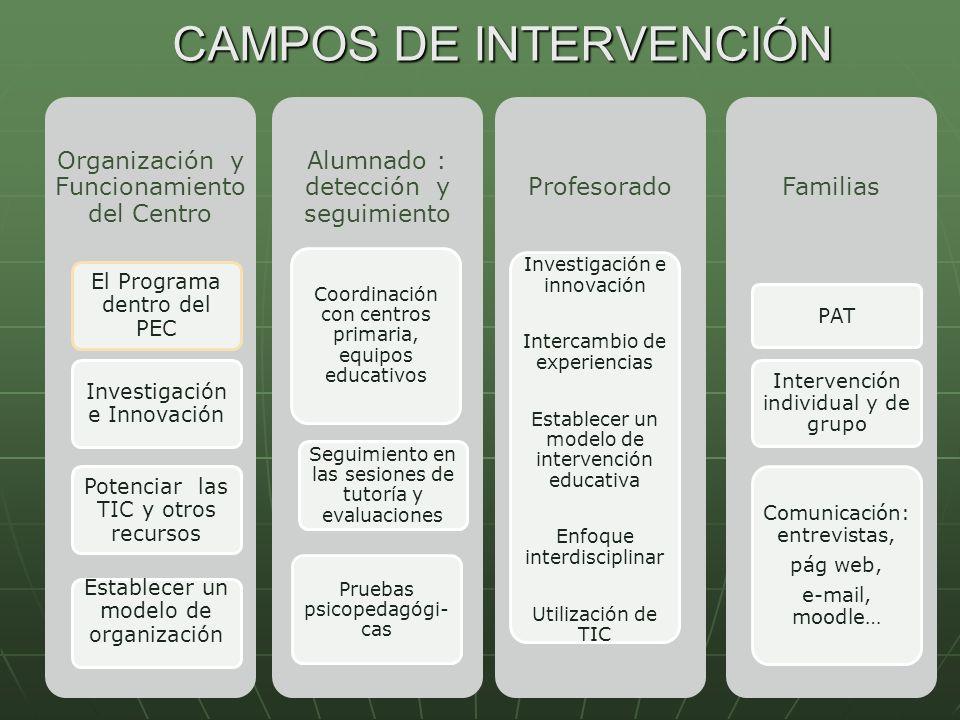 CAMPOS DE INTERVENCIÓN Organización y Funcionamiento del Centro El Programa dentro del PEC Investigación e Innovación Potenciar las TIC y otros recurs