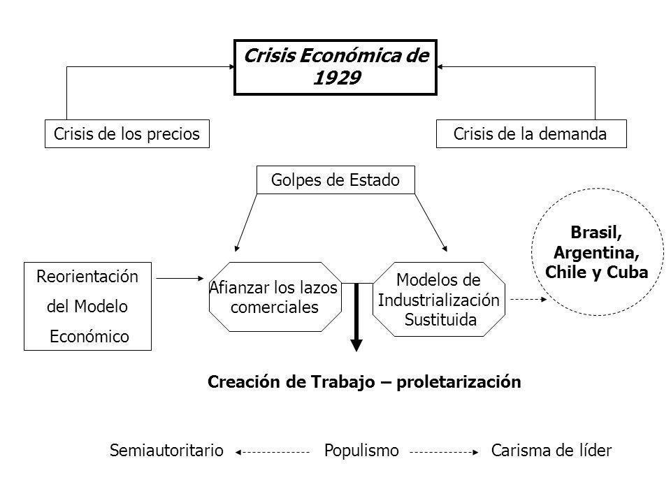 Crisis Económica de 1929 Crisis de los precios Golpes de Estado Crisis de la demanda Reorientación del Modelo Económico Modelos de Industrialización S