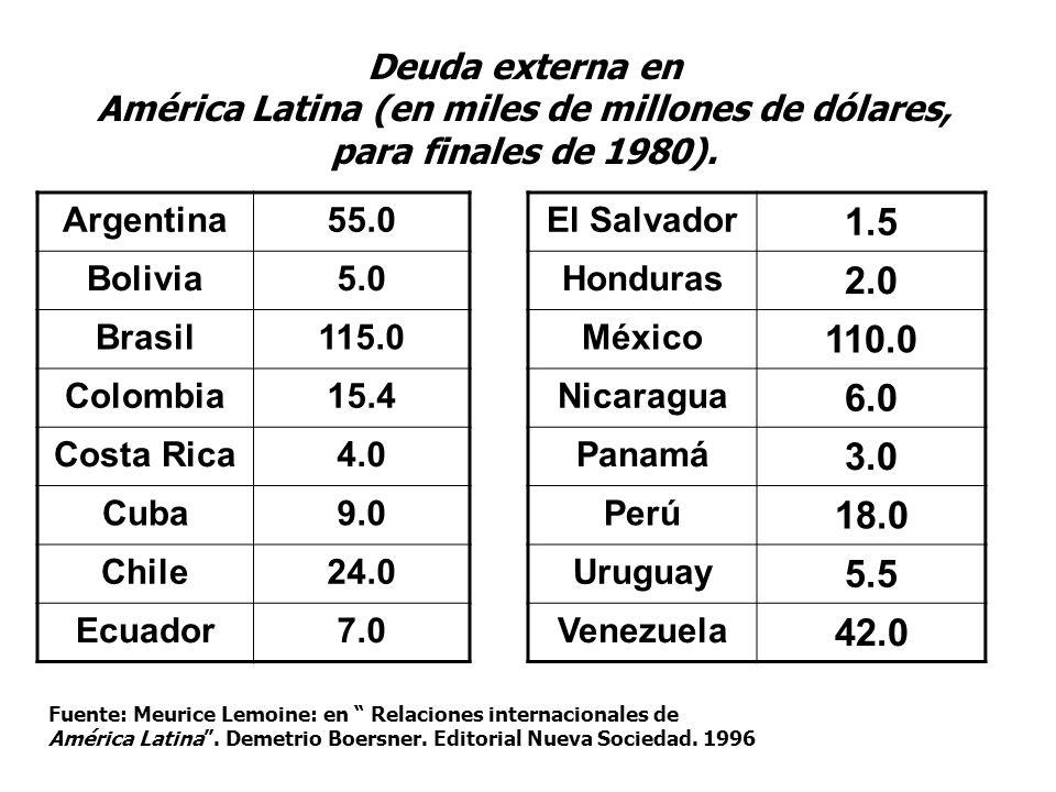 Argentina55.0 Bolivia5.0 Brasil115.0 Colombia15.4 Costa Rica4.0 Cuba9.0 Chile24.0 Ecuador7.0 El Salvador 1.5 Honduras 2.0 México 110.0 Nicaragua 6.0 P