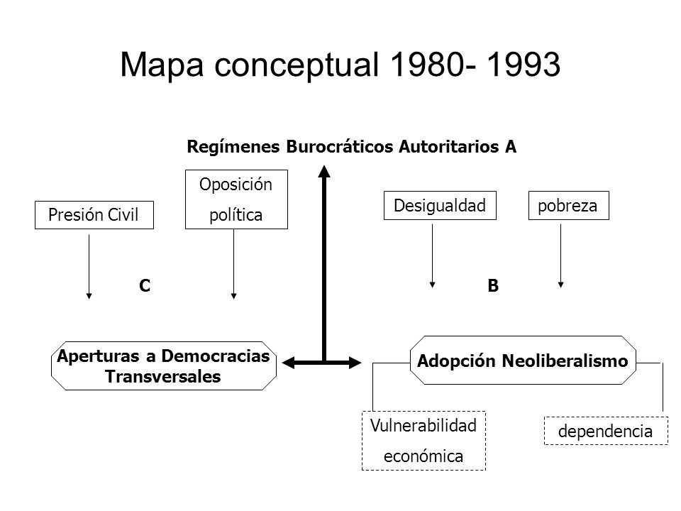 Mapa conceptual 1980- 1993 Regímenes Burocráticos Autoritarios A Presión Civil Oposición política Desigualdadpobreza Aperturas a Democracias Transvers