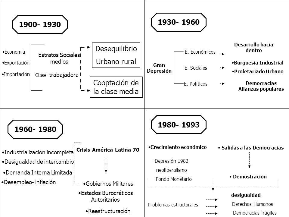 1900- 1930 Economía Exportación Importación Estratos Sociales medios Clase trabajadora Desequilibrio Urbano rural Cooptación de la clase media 1960- 1