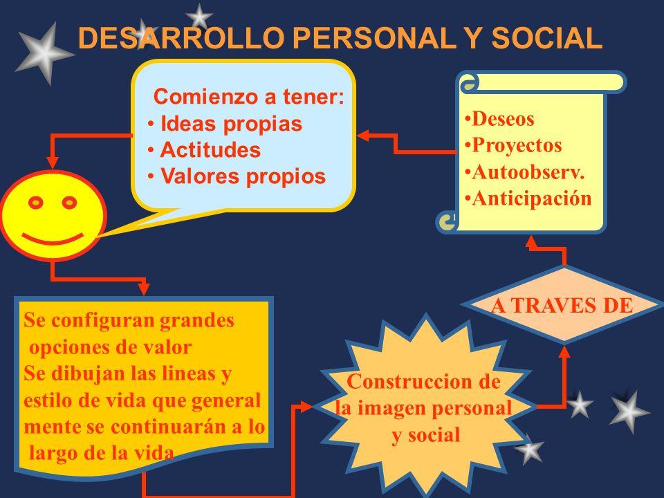 IDENTIDAD ADOLESCENTE PERIODO DE AUTONOMIA PERCEPCION DEL DESEO PERIODO DE AFIRMACION PERIODO DE CONQUISTA PERIODO DE INTEGR. EIDETICA VIVENCIA