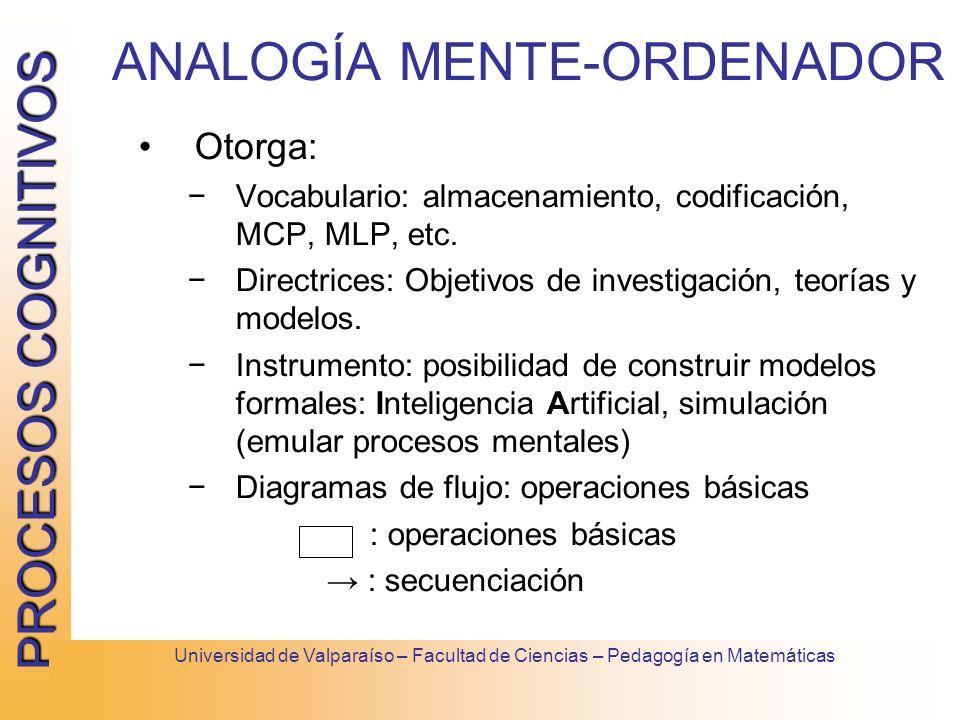 PROCESOS COGNITIVOS Universidad de Valparaíso – Facultad de Ciencias – Pedagogía en Matemáticas Otorga: Vocabulario: almacenamiento, codificación, MCP