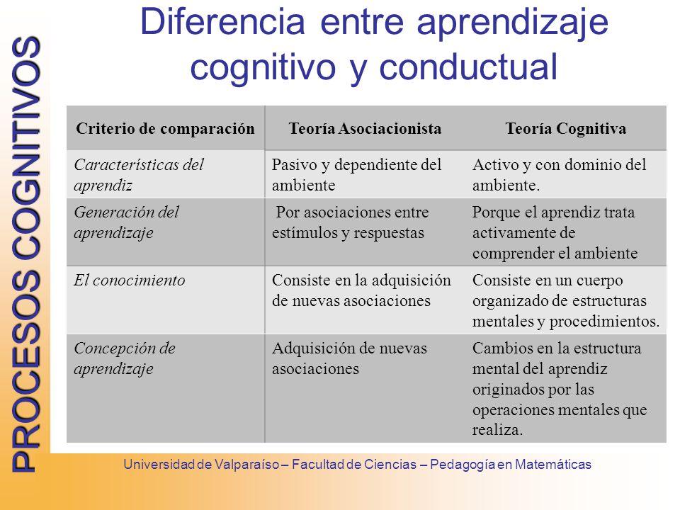 PROCESOS COGNITIVOS Universidad de Valparaíso – Facultad de Ciencias – Pedagogía en Matemáticas Diferencia entre aprendizaje cognitivo y conductual Cr