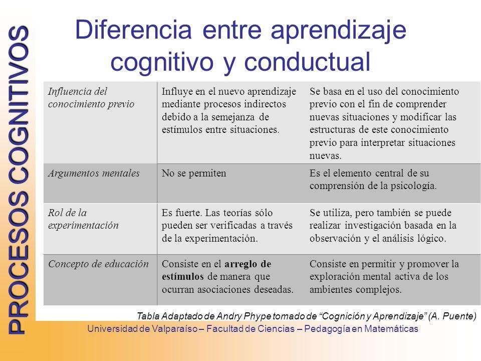 PROCESOS COGNITIVOS Universidad de Valparaíso – Facultad de Ciencias – Pedagogía en Matemáticas Diferencia entre aprendizaje cognitivo y conductual In
