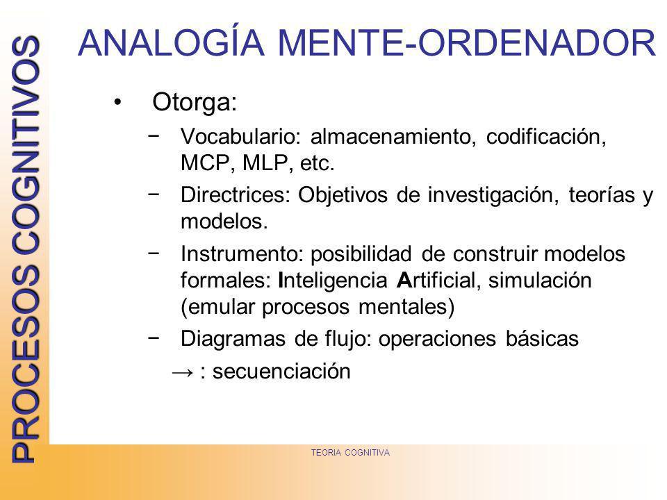 PROCESOS COGNITIVOS TEORIA COGNITIVA Otorga: Vocabulario: almacenamiento, codificación, MCP, MLP, etc. Directrices: Objetivos de investigación, teoría