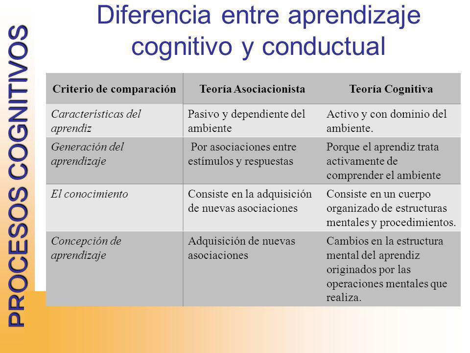 PROCESOS COGNITIVOS TEORIA COGNITIVA Diferencia entre aprendizaje cognitivo y conductual Criterio de comparaciónTeoría AsociacionistaTeoría Cognitiva